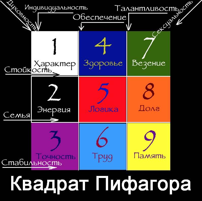 Мелочи жизни характер судьба. интересная нумерология: ваш характер по дате рождения. ваш характер и цифры даты рождения.