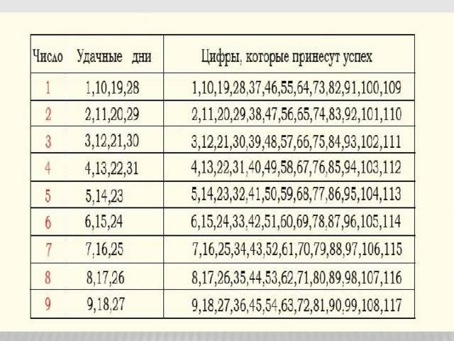 Значение числа 12 в нумерологии по дате рождения