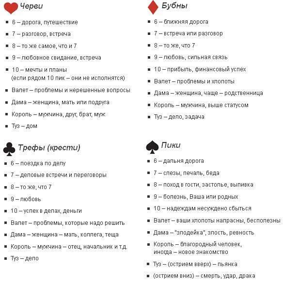 Значение карт при гадании: трактовка отдельных позиций и сочетаний