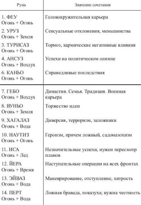 Таблица сочетания рун и их значение: расшифровка комбинации рун