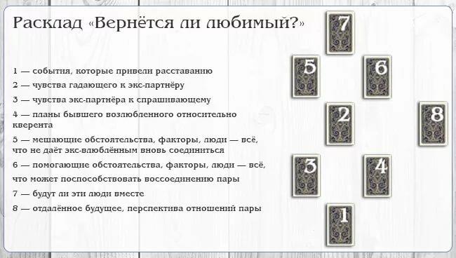 Определение жив или мертв человек в раскладах таро. обсуждение на liveinternet
