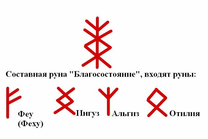 Рунические формулы: полный каталог рунических ставов, значение, описание, толкование формул