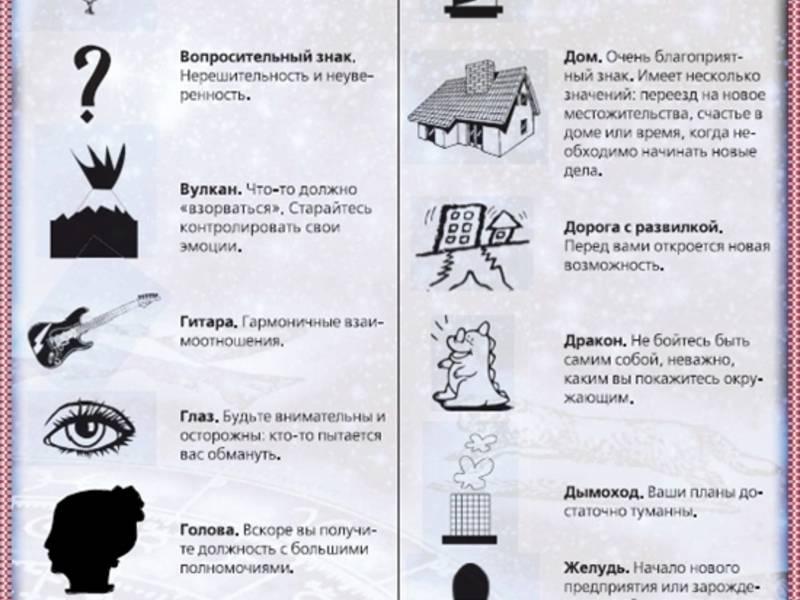 Гадание на воске: толкование и значения фигур, как правильно гадать