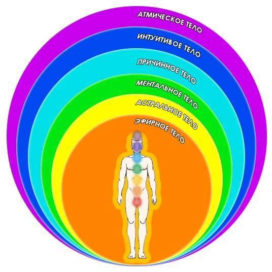 Что означает фиолетовая аура у человека. серебристая и белая аура — что означают светлые оттенки тонкого тела