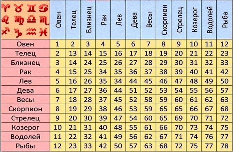Характеристика числа души 2 (двойка) для мужчин и женщин