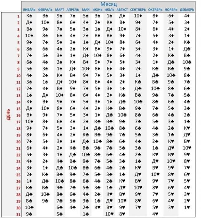 Нумерология в картах таро по дате рождения, совместимость