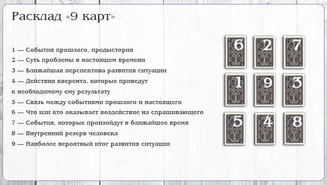Расклады на картах таро для начинающих тарологов и магов