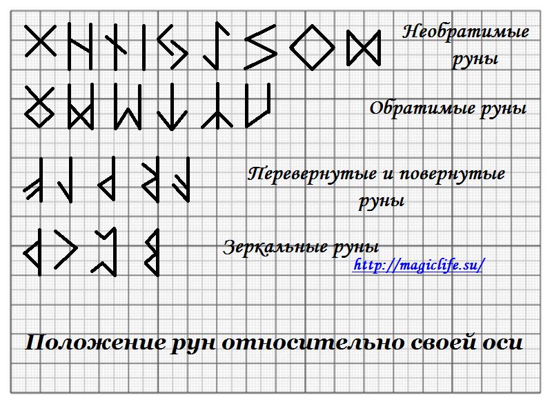 Руна райдо - описание и значение (к. сельченок)
