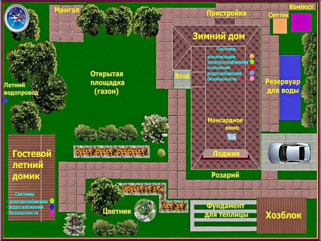 Где расположить дом на земельном участке
