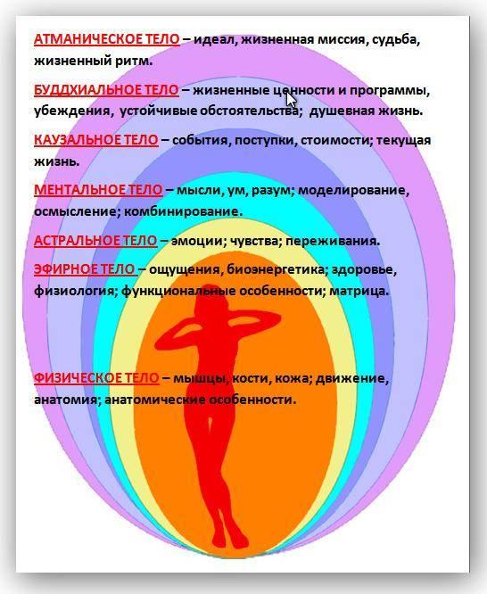 Астральное (эмоциональное) тело человека