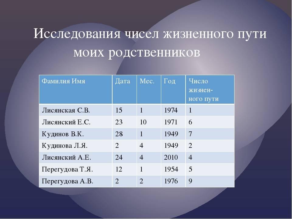 Нумерология, рассчитать жизненные этапы человека