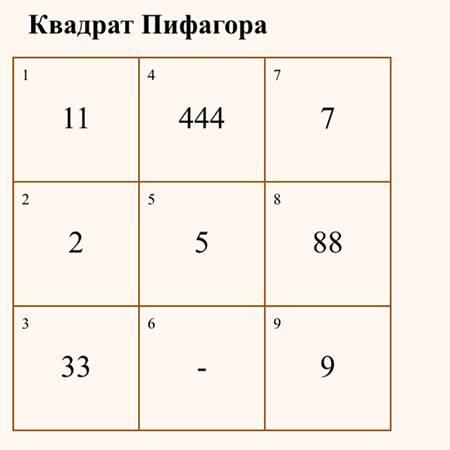 Квадрат пифагора: как узнать себя и улучшить жизнь - школа астрологии lakshmi