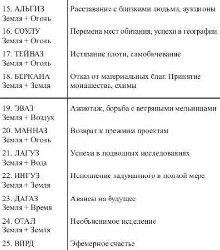 Значение и сочетание руны кеназ с другими рунами