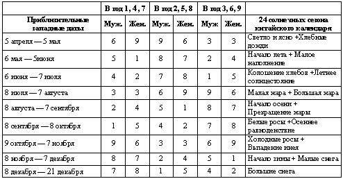 Как узнать карму по дате рождения: гороскоп ? астрология знаки зодиака по датам