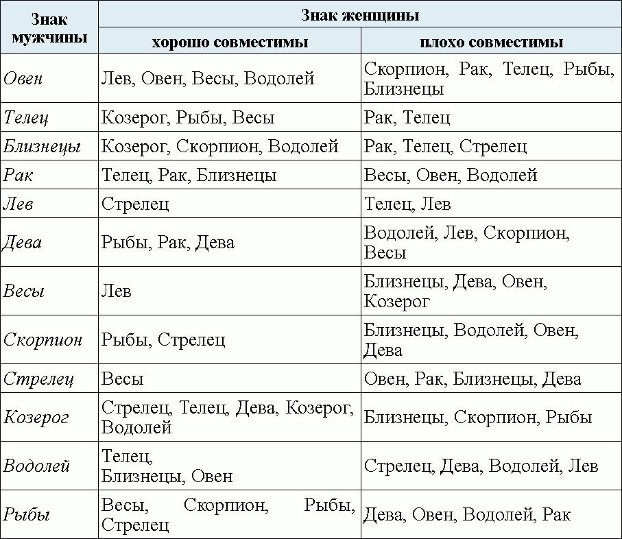 Сексуальный гороскоп и совместимость водолеев