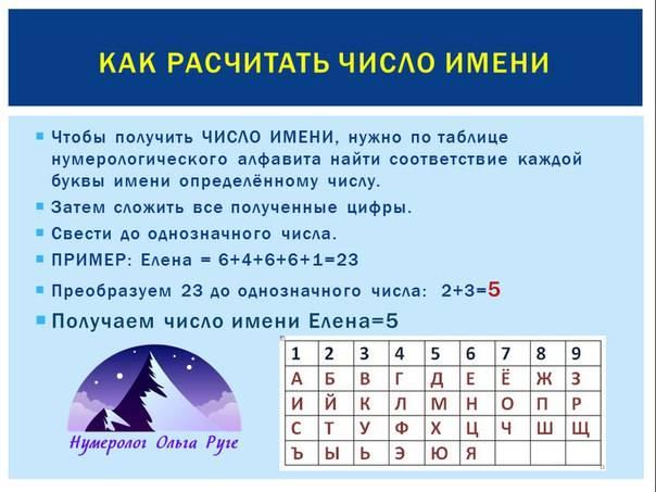 Нумерология имени: какая вы личность? - школа астрологии lakshmi