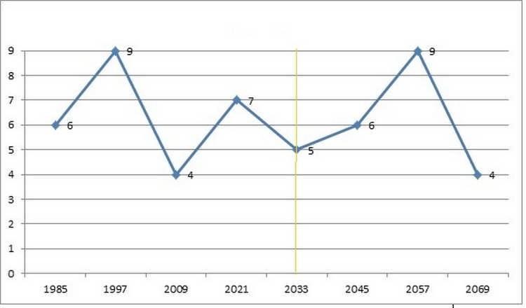 Как рассчитать график жизни по дате рождения в нумерологии, расшифровка
