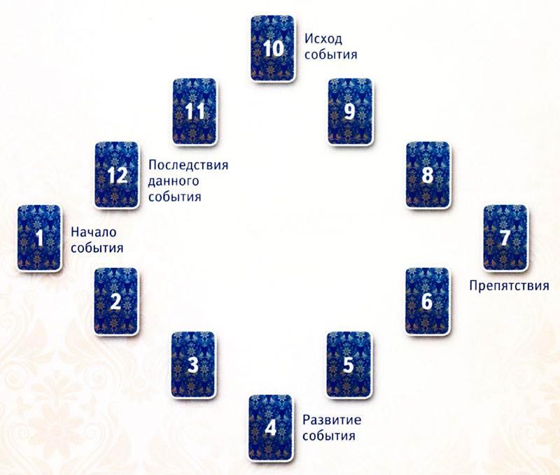 Расклад таро на ситуацию на одну и три карты: схемы и описание