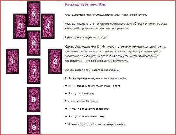 Расклад таро: на беременность 12 карт, на старших арканах: схема