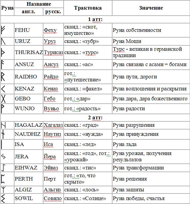 Все о рунах для начинающих – правила изучения символов и расклады