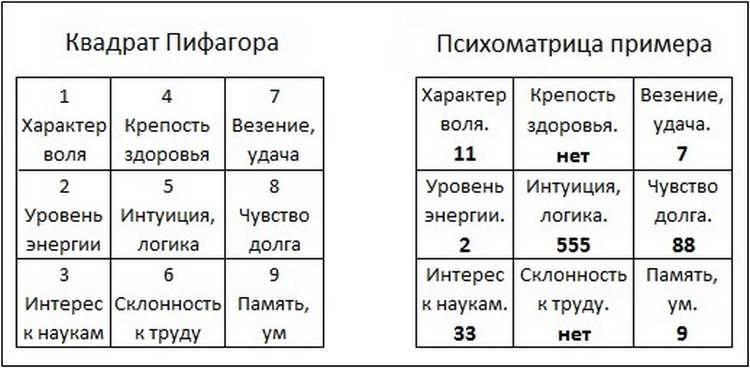Квадрат пифагора: составление психоматрицы по дате рождения, расшифровка карты, характеристика человека
