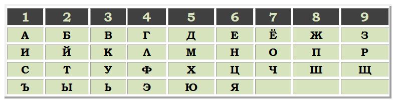 Нумерология имени: как рассчитать по имени, фамилии, отчеству, совместимость, значение чисел