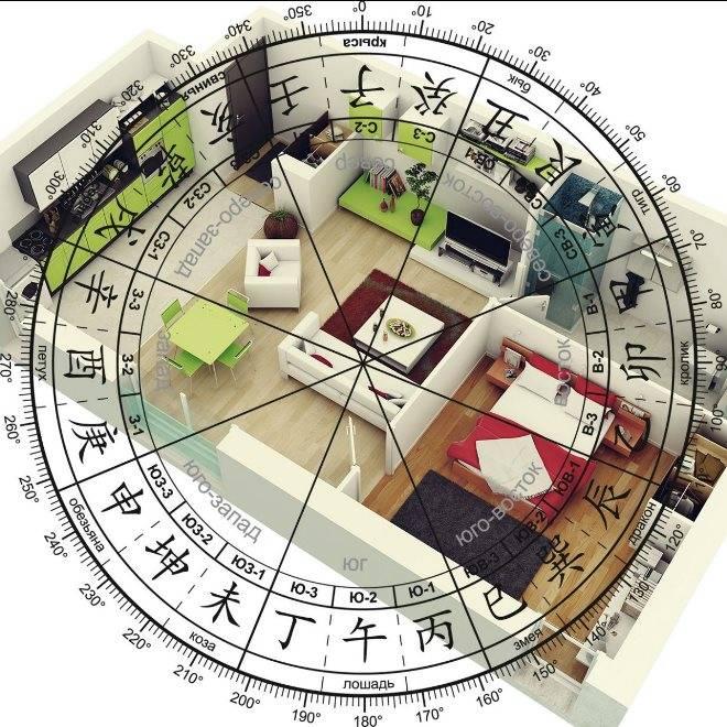 Фен-шуй для дома 2019 год: проекты, строительство, расположение постройки на участке согласно сторонам света, размещение комнат, входа и лестницы для привлечения денег, правила обустройство жилья