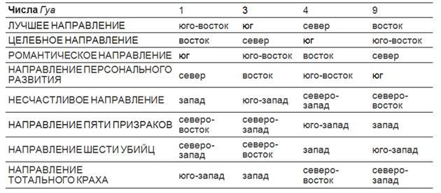 Число гуа в фен-шуй: расчет и определение своих благоприятных направлений - всё по фен-шуй