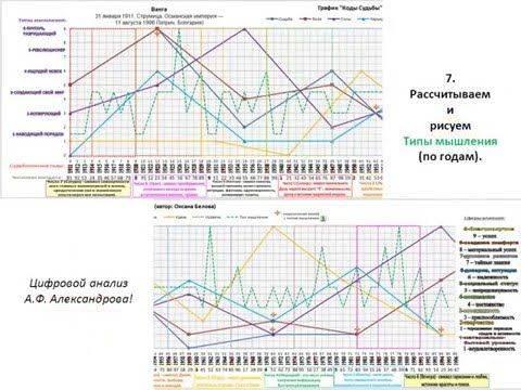 Нумерология по дате рождения график жизни пересечения судеб