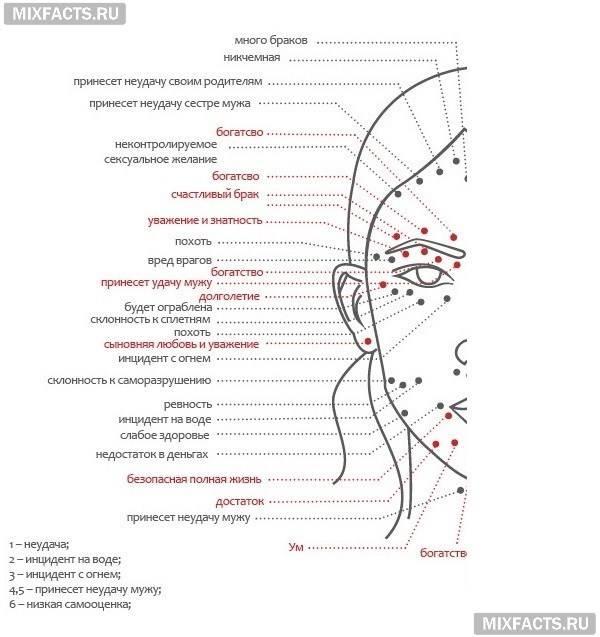 Родинки на лице у женщин (над губой, подбородке, щеке) - значение