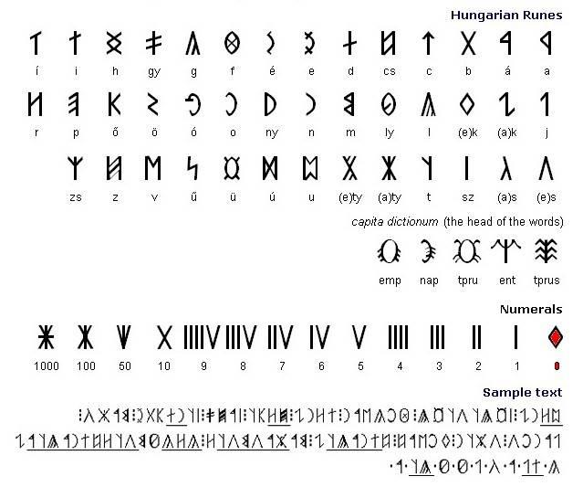 Тюркские руны: история и значение символов
