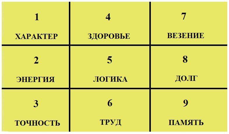 Формула счастья: нумерология по дате рождения — квадрат пифагора