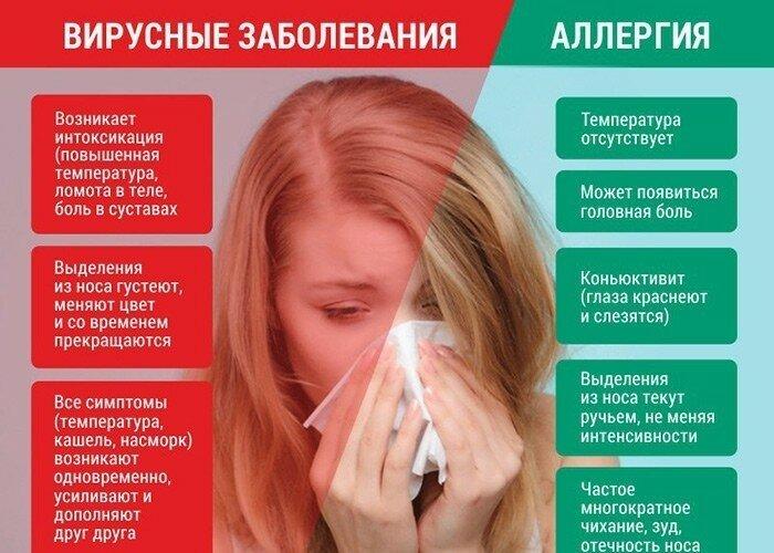 Заговор от аллергии - молитва и заговор на воду против аллергии