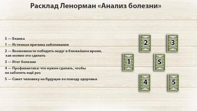 Magiaсhisel.ru: расклад «мой организм». виртуальное гадание на картах таро и рунах онлайн.
