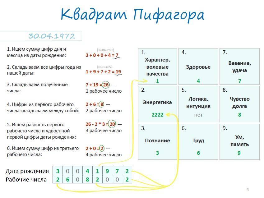 Расшифровка психоматрицы по дате рождения в нумерологии