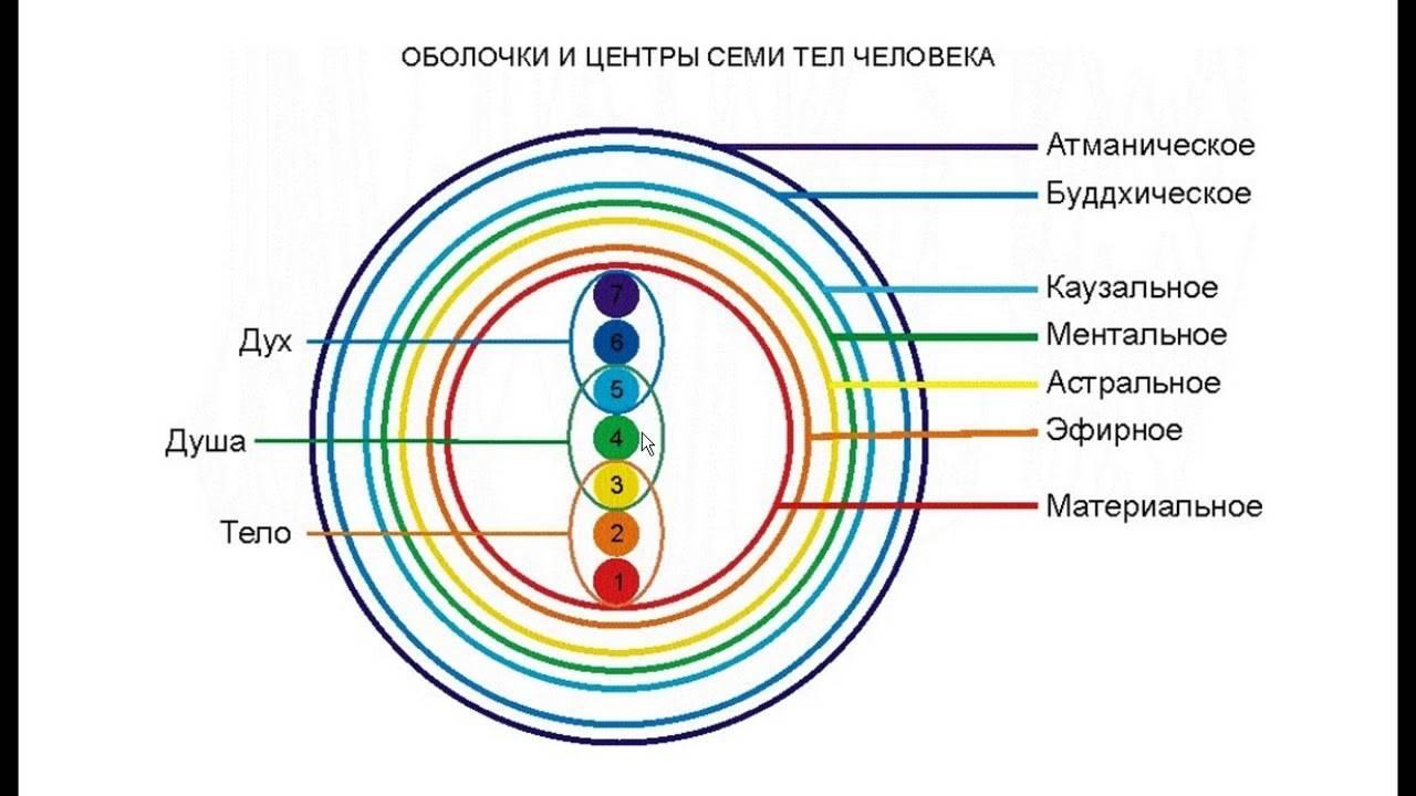 ᐉ астральное тело человека — как развить и очистить. очищение астрального тела - taromasters.ru