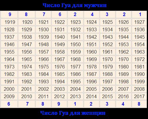 Как рассчитать число Гуа для женщин и мужчин