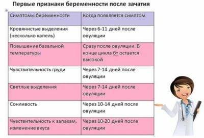 Первые признаки беременности до задержки народные приметы: методы определения, на ранних сроках, способы | rucheyok.ru