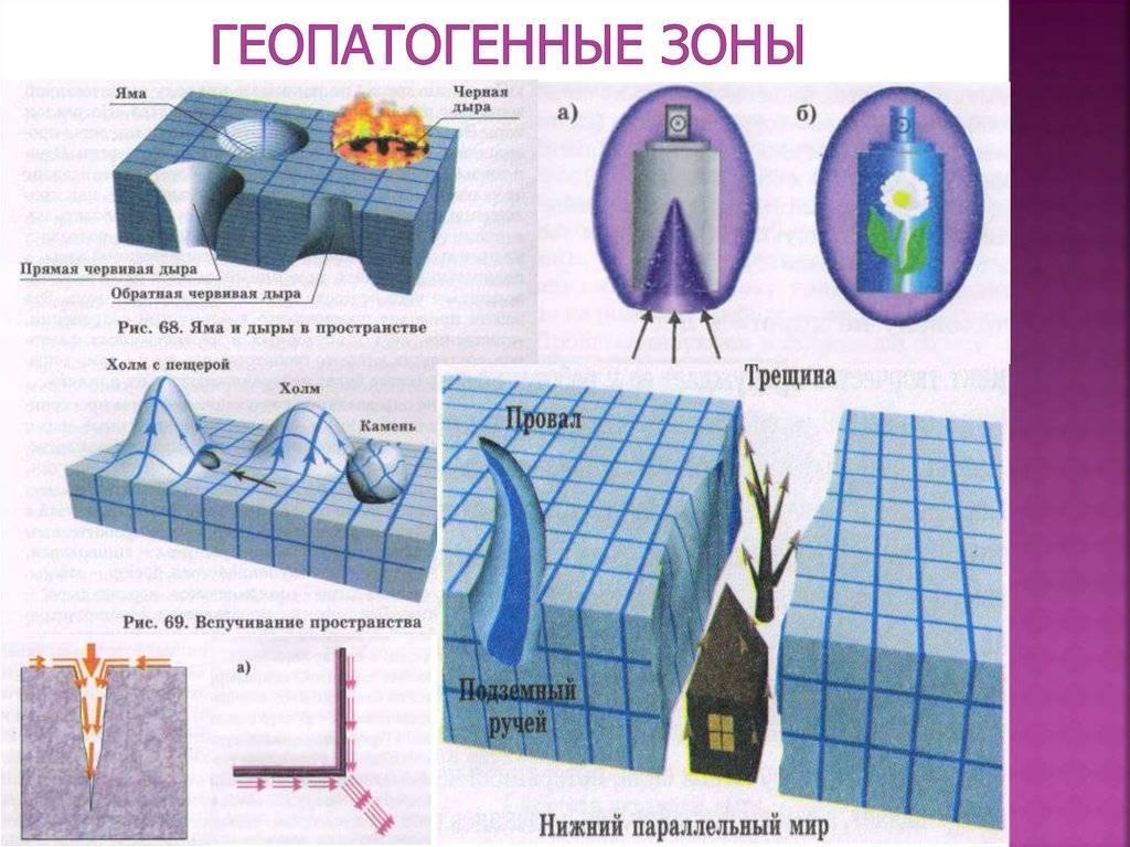 Как определить геопатогенные зоны в квартире