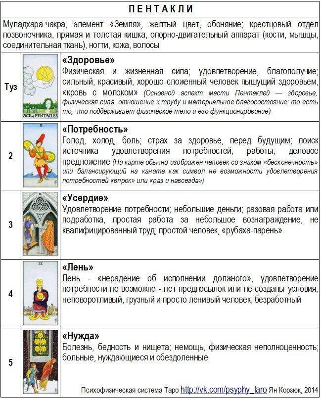 Астрологические соответствия карт таро