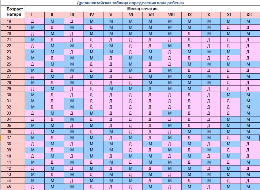 Как определить пол будущего ребенка по таблице ванги