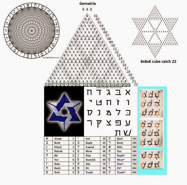 Гематрия - значение чисел и букв еврейского алфавита