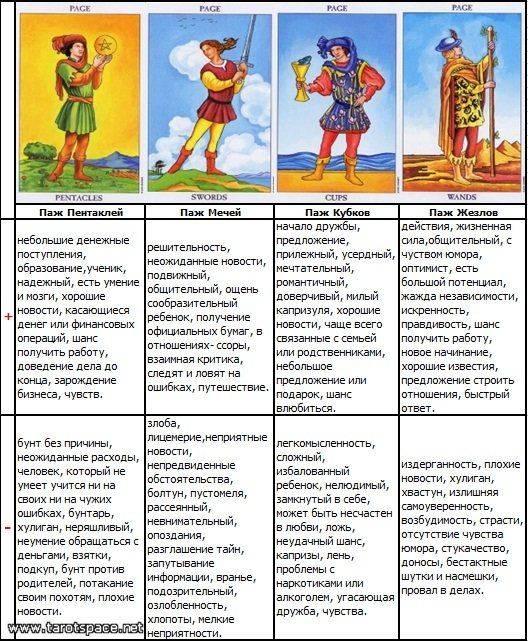 Значение карт таро и толкование каждого аркана при гадании на различных колодах