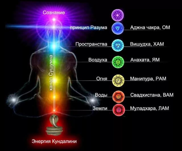 Муладхара чакра: значение, активация, развитие, медитация и мантры
