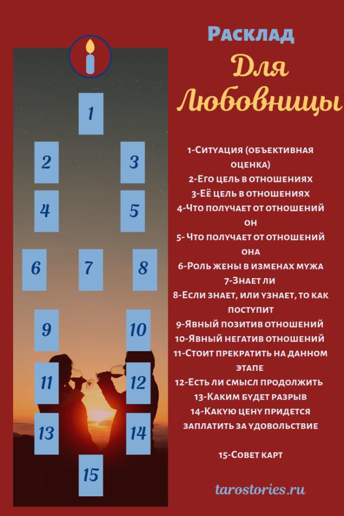 Расклад «следующий шаг» — обучение гаданию на картах таро