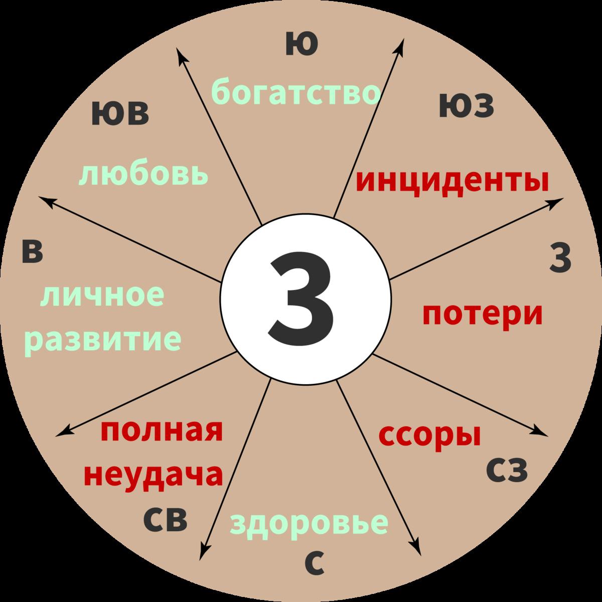 Число гуа. как рассчитать и что означает?
