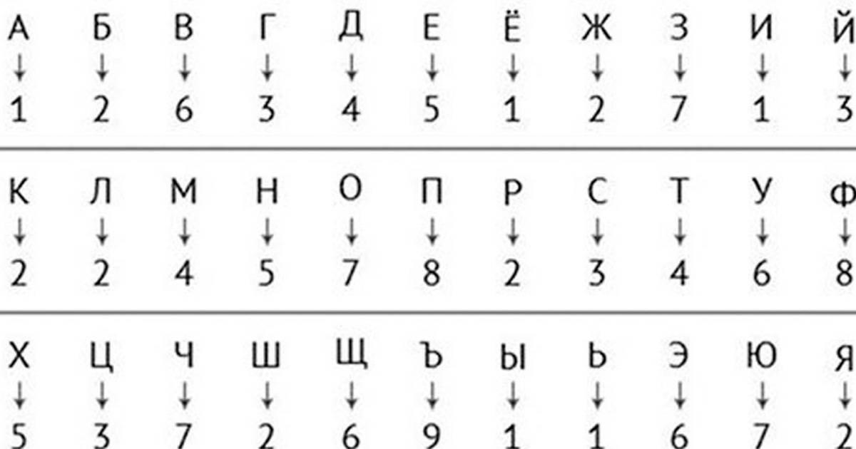 Гематря имени - определяем число своей судьбы