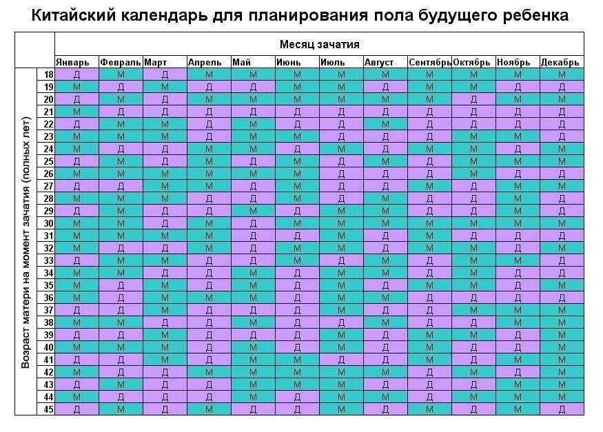 Определить пол ребёнка по таблице ванги