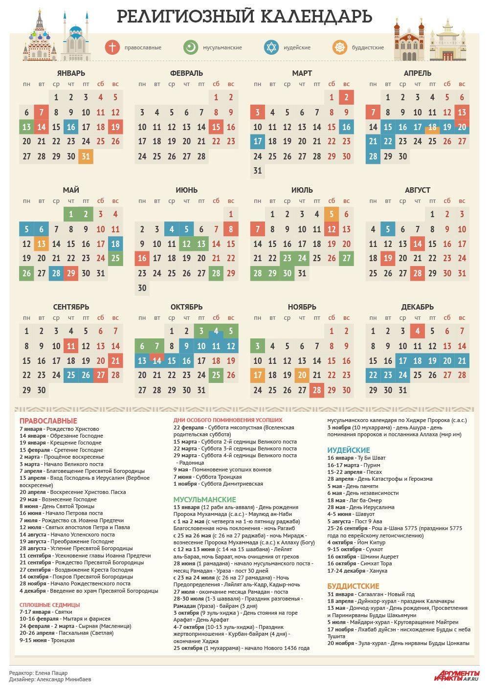 Календарь церковных православных праздников на 2014 год - money-magic.ru