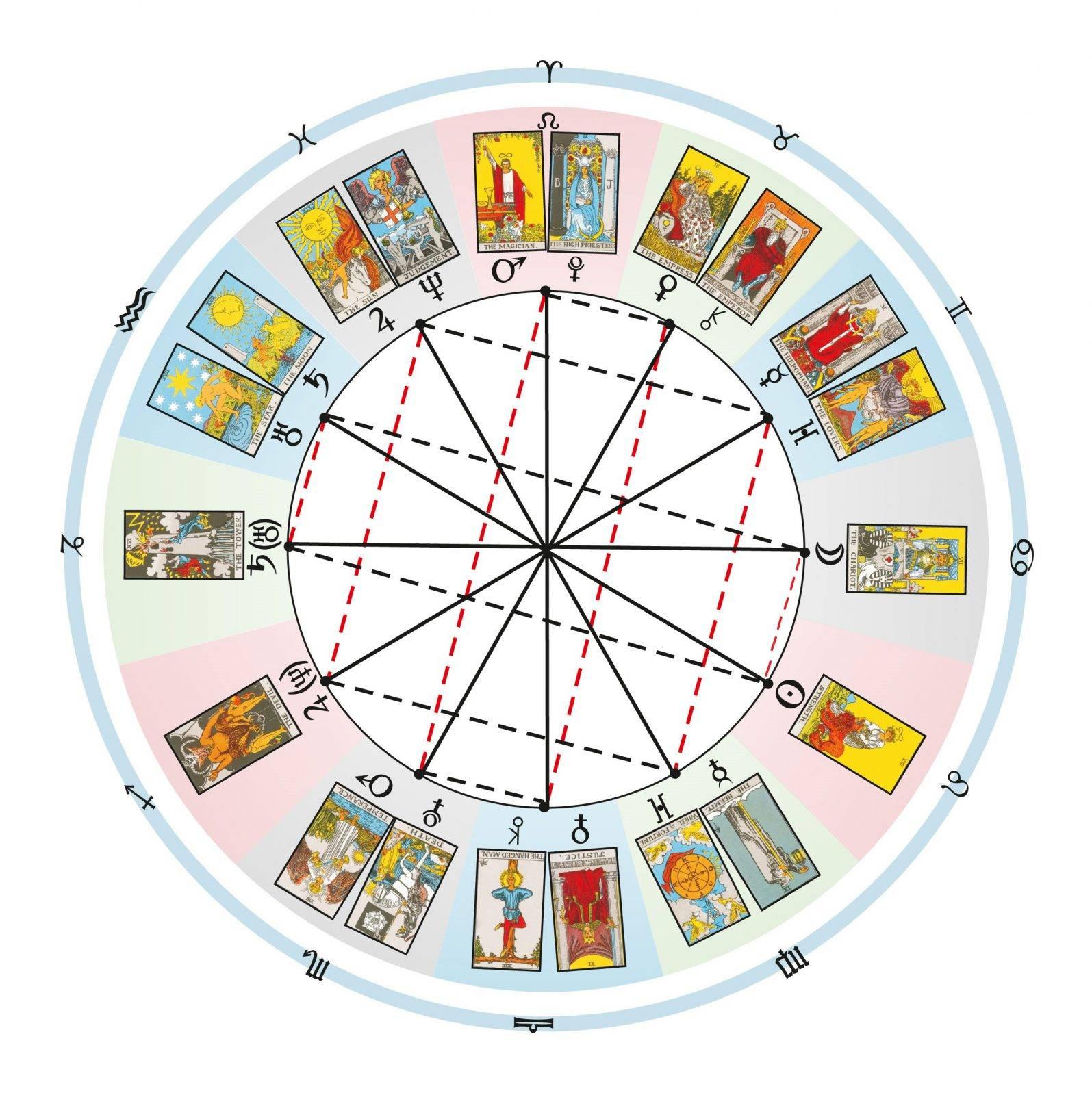 Методы определения времени в картах ленорман